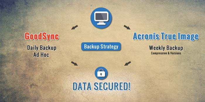 An overview of my backup strategy